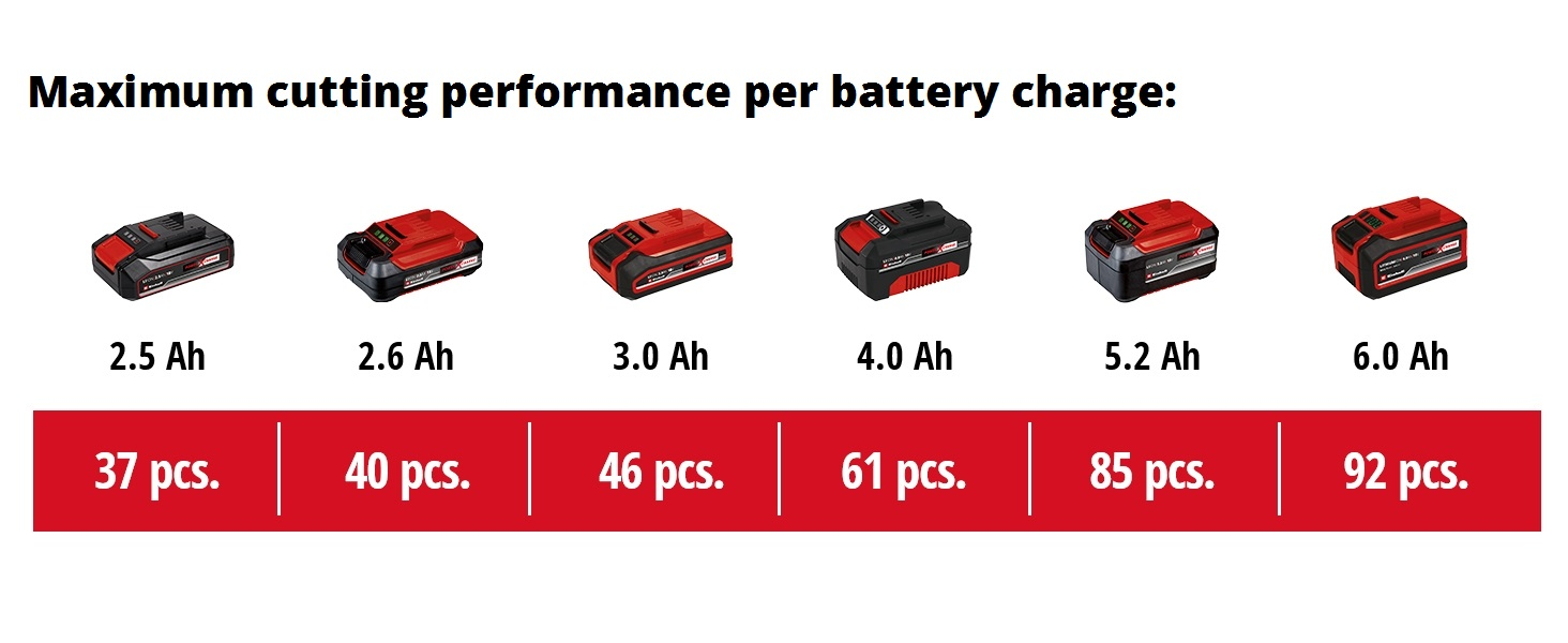 Battery usage table